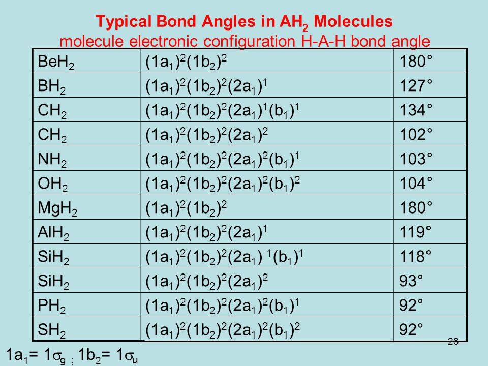 26 Typical Bond Angles in AH 2 Molecules molecule electronic configuration H-A-H bond angle 1a 1 = 1  g ; 1b 2 = 1  u BeH 2 (1a 1 ) 2 (1b 2 ) 2 180°