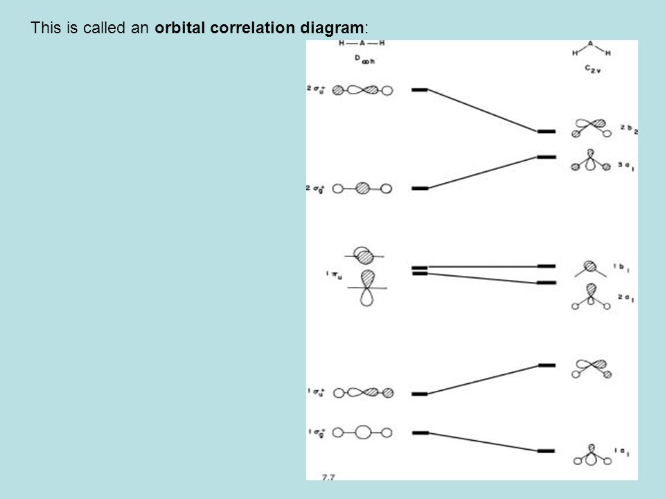 28 This is called an orbital correlation diagram: