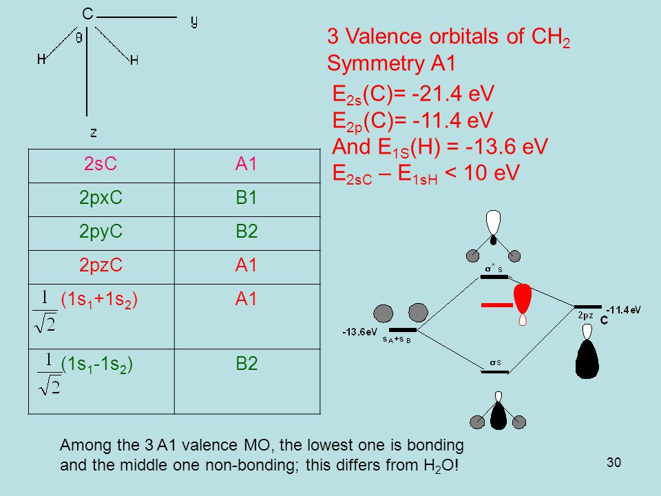 30 3 Valence orbitals of CH 2 Symmetry A1 2sCA1 2pxCB1 2pyCB2 2pzCA1 (1s 1 +1s 2 )A1 (1s 1 -1s 2 )B2 E 2s (C)= -21.4 eV E 2p (C)= -11.4 eV And E 1S (H) = -13.6 eV E 2sC – E 1sH < 10 eV C A Among the 3 A1 valence MO, the lowest one is bonding and the middle one non-bonding; this differs from H 2 O!