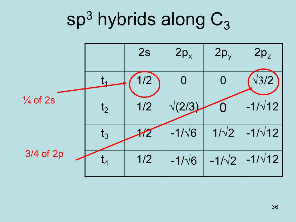 36 sp 3 hybrids along C 3 2s2p x 2p y 2p z t1t1 1/200 √  /2 t2t2 1/2√(2/3) 0 -1/√12 t3t3 1/2-1/√61/√2-1/√12 t4t4 1/2 - 1/√6 - 1/√2 -1/√12 ¼ of 2s 3/4