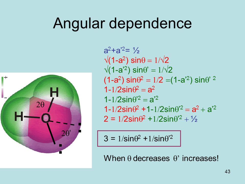 43 Angular dependence a 2 +a' 2 = ½ √(1-a 2 ) sin  √2 √(1-a' 2 ) sin  '  √2 (1-a 2 ) sin  2  2  (1-a' 2 ) sin  ' 2 1-  2sin  2  a 2 1-  2sin  ' 2  a' 2 1-  2sin  2 +1-  2sin  ' 2  a 2  a' 2 2 =  2sin  2 +  2sin  ' 2  ½ 3 =  sin  2 +  sin  ' 2 When  decreases  '  increases.