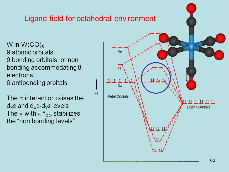 63 Ligand field for octahedral environment W in W(CO) 6 9 atomic orbitals 9 bonding orbitals or non bonding accommodating 8 electrons 6 antibonding or