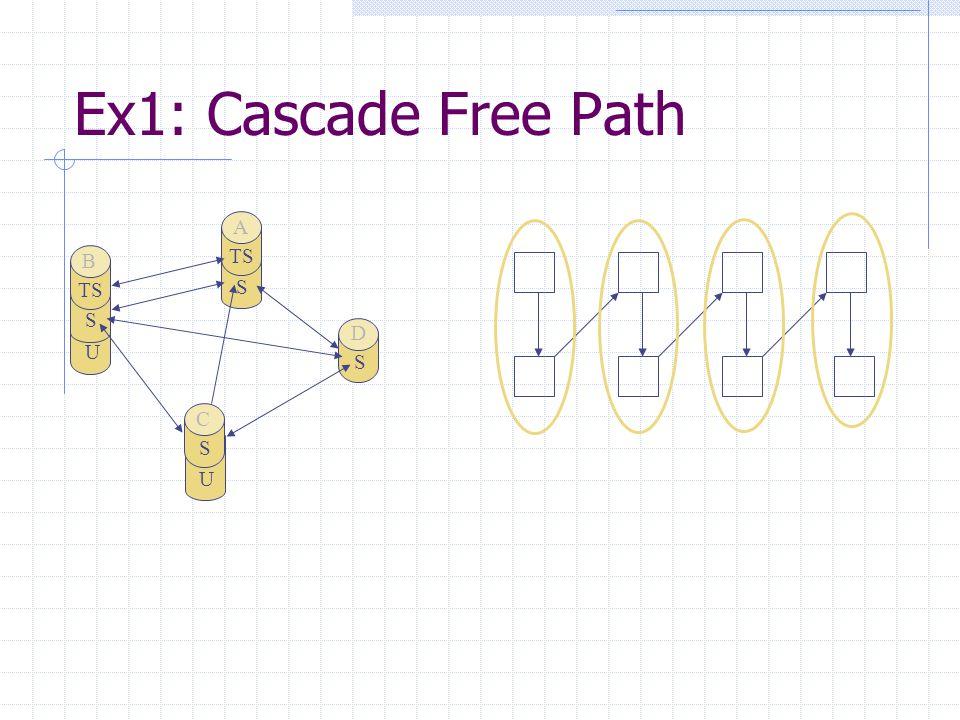 U S TS B S A U S C S D Ex1: Cascade Free Path