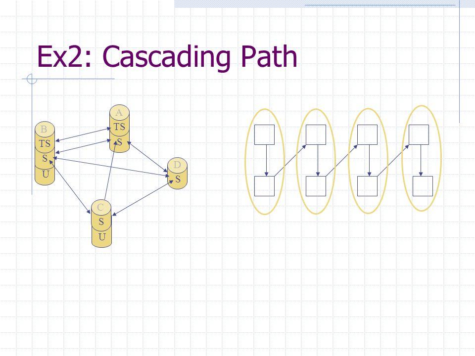 U S TS B S A U S C S D Ex2: Cascading Path