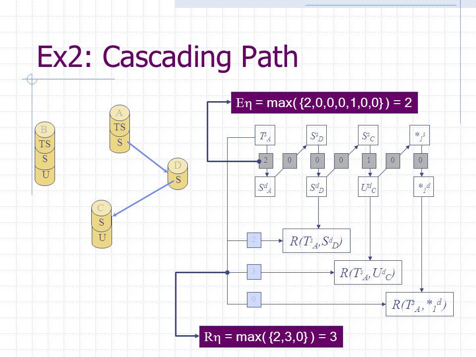 Ex2: Cascading Path U S TS B S A U S C S D 2100000 TsATsA SsDSsD SsCSsC *1s*1s SdASdA SdDSdD UdCUdC *1d*1d E  = max( {2,0,0,0,1,0,0} ) = 2 R(T s A,S d D ) R(T s A,U d C ) R(T s A,* 1 d ) 2 0 3 R  = max( {2,3,0} ) = 3
