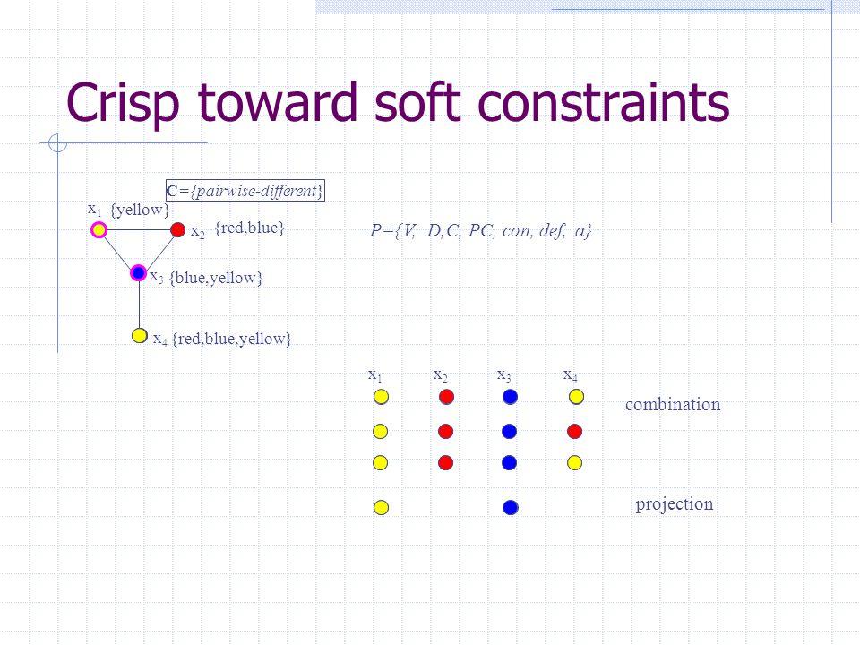 Crisp toward soft constraints P={ x3x3 x4x4 x1x1 x2x2 V, {red,blue,yellow} {blue,yellow} {red,blue} {yellow} D, C={pairwise-different} C, PC, con, def, a} x1x1 x2x2 x3x3 x4x4 combination projection