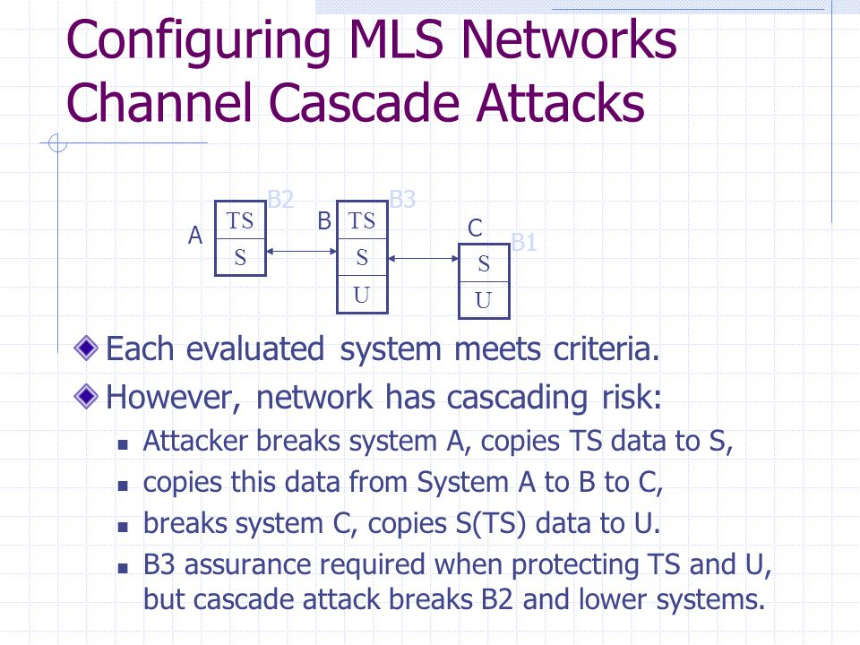 Configuring MLS Networks Channel Cascade Attacks S TS U S U S B2 B1 B3 Each evaluated system meets criteria. However, network has cascading risk: Atta