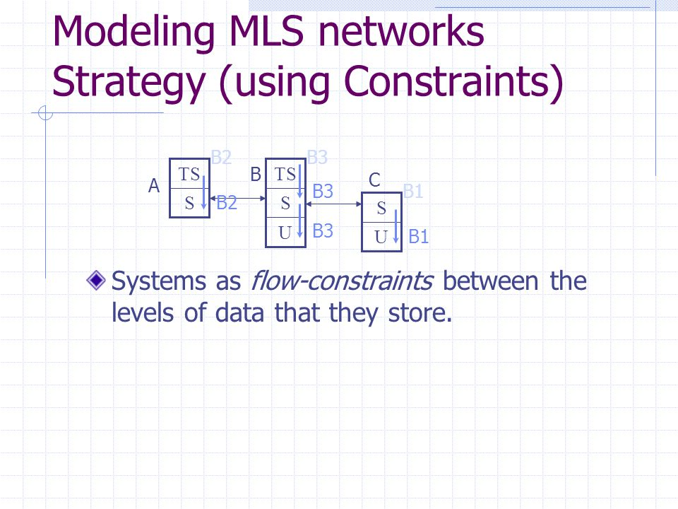 Modeling MLS networks Strategy (using Constraints) Systems as flow-constraints between the levels of data that they store. S TS U S U S B2 B1 B3 A B C