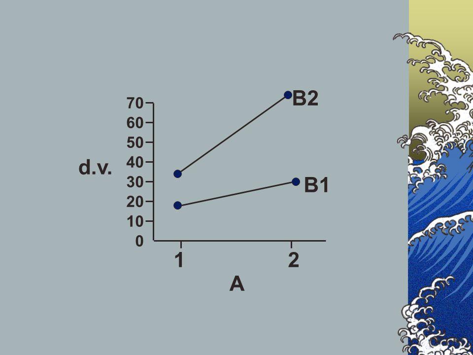 d.v. 10 20 30 40 50 60 70 0 A 12 B1 B2