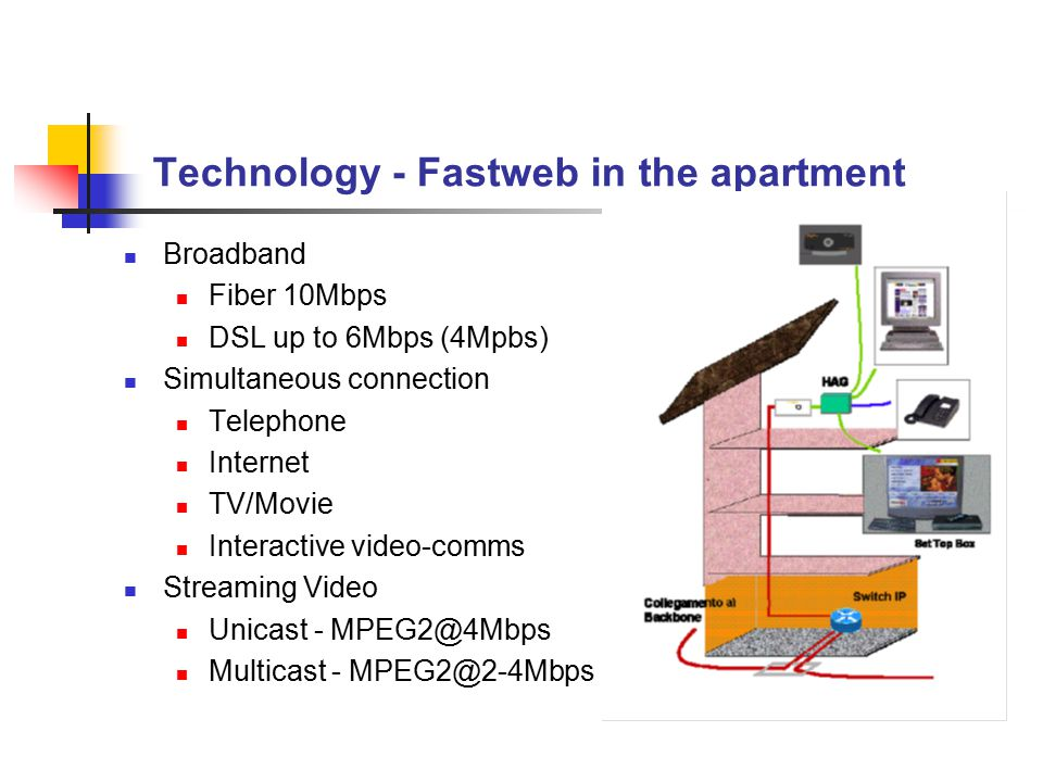 Technology - Fastweb in the apartment Broadband Fiber 10Mbps DSL up to 6Mbps (4Mpbs) Simultaneous connection Telephone Internet TV/Movie Interactive v