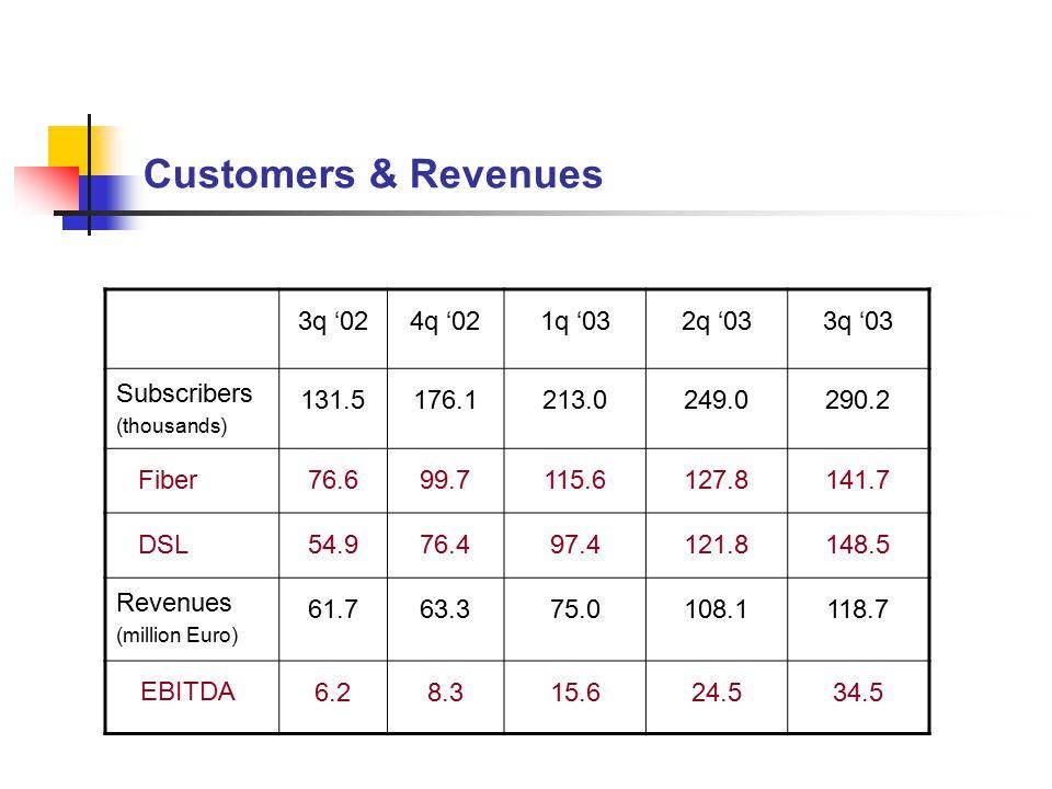 Customers & Revenues 3q '024q '021q '032q '033q '03 Subscribers (thousands) 131.5176.1213.0249.0290.2 Fiber76.699.7115.6127.8141.7 DSL54.976.497.4121.8148.5 Revenues (million Euro) 61.763.375.0108.1118.7 EBITDA 6.28.315.624.534.5