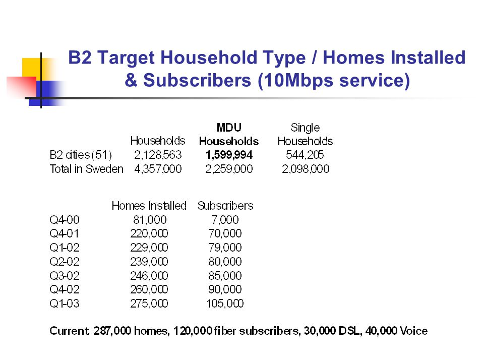 B2 Target Household Type / Homes Installed & Subscribers (10Mbps service)