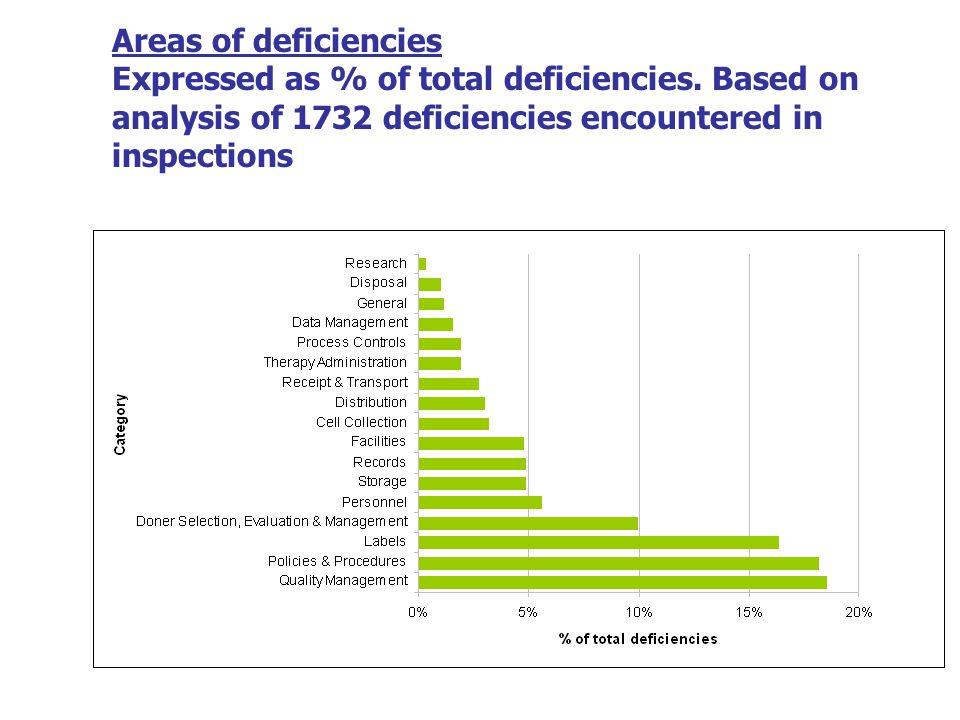 Areas of deficiencies Expressed as % of total deficiencies.