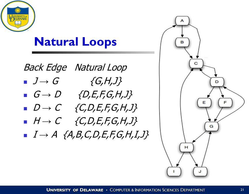 U NIVERSITY OF D ELAWARE C OMPUTER & I NFORMATION S CIENCES D EPARTMENT 21 Natural Loops Back Edge Natural Loop J → G {G,H,J} G → D {D,E,F,G,H,J} D → C {C,D,E,F,G,H,J} H → C {C,D,E,F,G,H,J} I → A {A,B,C,D,E,F,G,H,I,J}