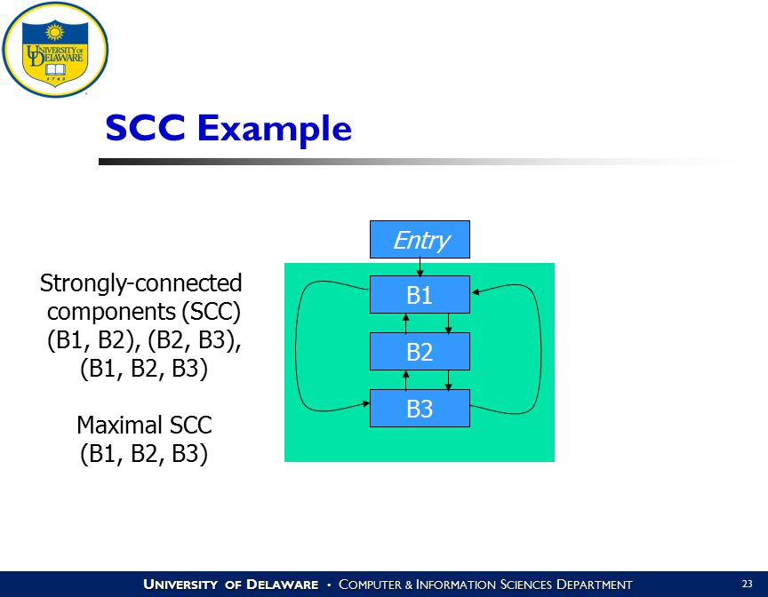 U NIVERSITY OF D ELAWARE C OMPUTER & I NFORMATION S CIENCES D EPARTMENT 23 SCC Example Entry B1 B2 B3 Strongly-connected components (SCC) (B1, B2), (B2, B3), (B1, B2, B3) Maximal SCC (B1, B2, B3)