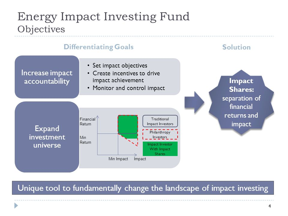 Impact Shares The Concept What are Impact Shares.