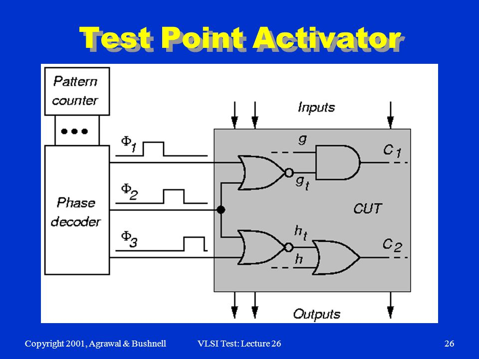 Copyright 2001, Agrawal & BushnellVLSI Test: Lecture 2626 Test Point Activator