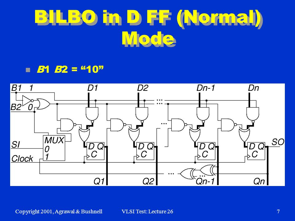 Copyright 2001, Agrawal & BushnellVLSI Test: Lecture 267 BILBO in D FF (Normal) Mode n B1 B2 = 10