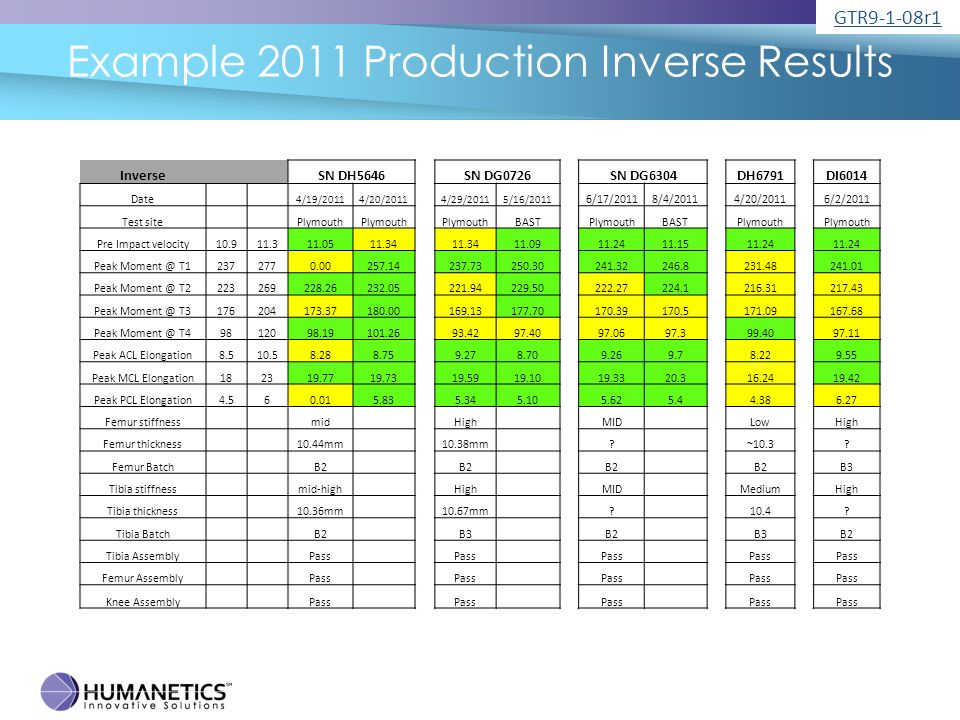 Example 2011 Production Inverse Results Inverse SN DH5646SN DG0726SN DG6304DH6791DI6014 Date 4/19/20114/20/20114/29/20115/16/2011 6/17/20118/4/20114/20/20116/2/2011 Test site Plymouth BASTPlymouthBASTPlymouth Pre Impact velocity10.911.311.0511.34 11.0911.2411.1511.24 Peak Moment @ T12372770.00257.14237.73250.30241.32246.8231.48241.01 Peak Moment @ T2223269228.26232.05221.94229.50222.27224.1216.31217.43 Peak Moment @ T3176204173.37180.00169.13177.70170.39170.5171.09167.68 Peak Moment @ T49812098.19101.2693.4297.4097.0697.399.4097.11 Peak ACL Elongation8.510.58.288.759.278.709.269.78.229.55 Peak MCL Elongation182319.7719.7319.5919.1019.3320.316.2419.42 Peak PCL Elongation4.560.015.835.345.105.625.44.386.27 Femur stiffness mid High MID LowHigh Femur thickness 10.44mm 10.38mm .