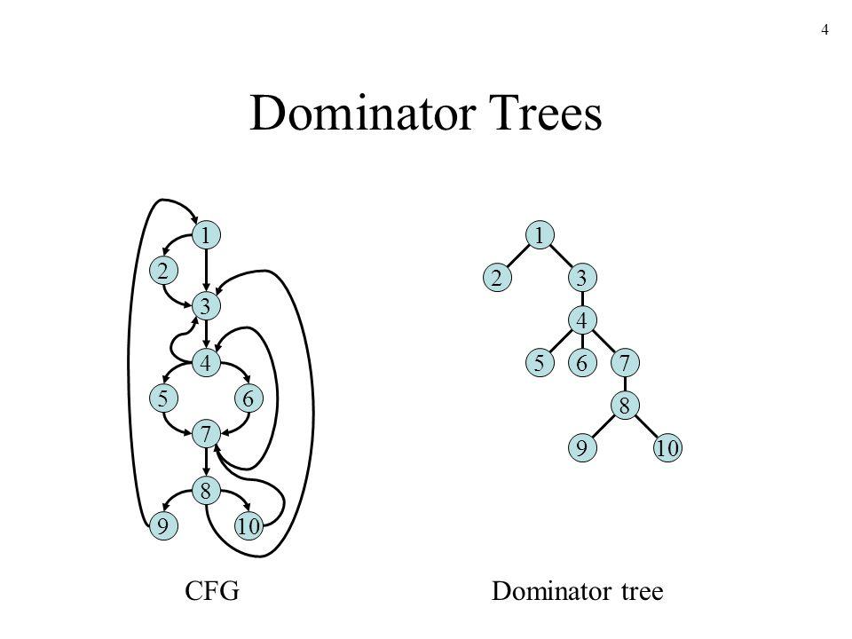 4 Dominator Trees 1 2 3 4 56 7 8 910 1 23 4 657 8 9 CFGDominator tree