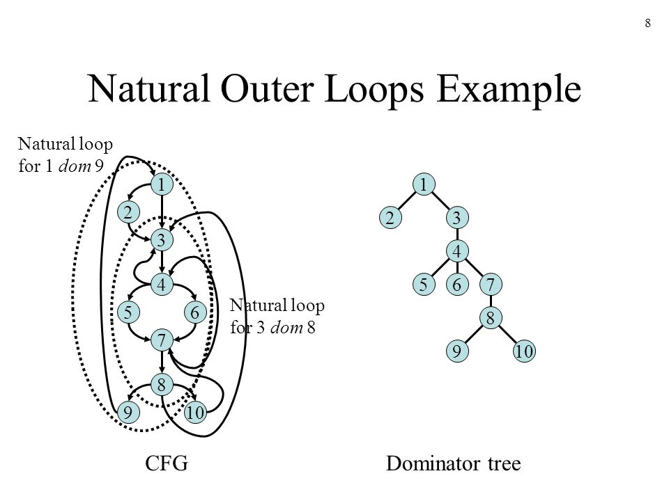 8 Natural Outer Loops Example 1 2 3 4 56 7 8 910 1 23 4 657 8 9 CFGDominator tree Natural loop for 1 dom 9 Natural loop for 3 dom 8
