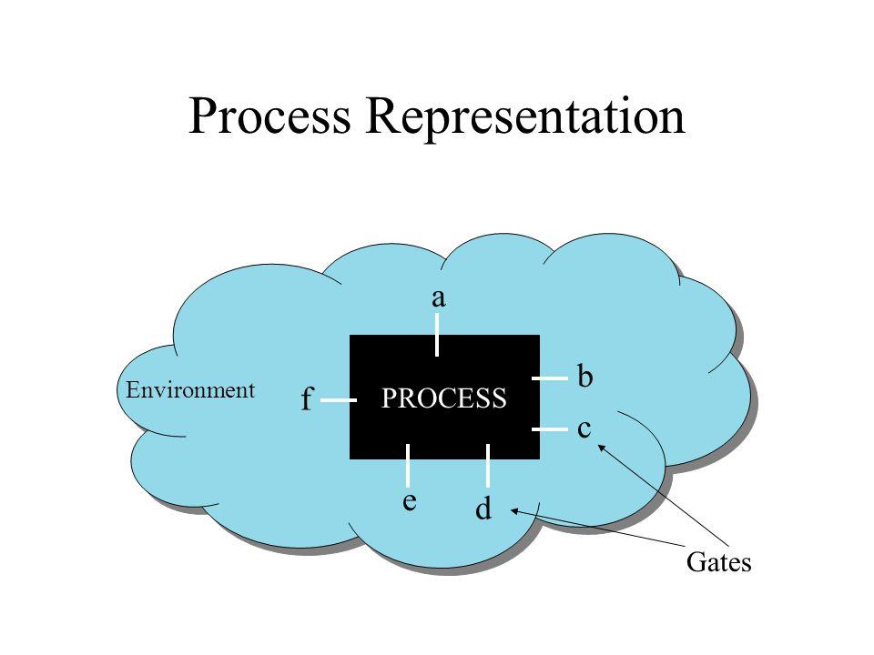 Process Representation PROCESS Environment a b c d e f Gates