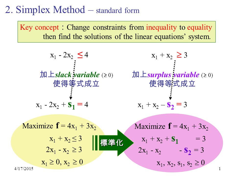 4/17/20151 2. Simplex Method – standard form Key concept : Change constraints from inequality to equality then find the solutions of the linear equati