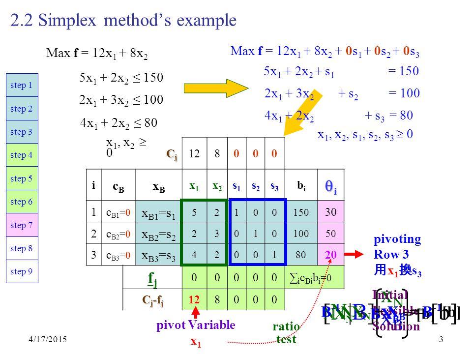 4/17/20153 2.2 Simplex method's example CjCjCjCj 128000 i cBcB xBxB x1x1 x2x2 s1s1 s2s2 s3s3 bibi iiii 1c B1 =0 x B1 =s 1 52100150 30 2c B2 =0 x B2 =s 2 2301010050 3c B3 =0 x B3 =s 3 4200180 20 fjfj 00000∑ i c Bi b i =0 C j -f j 128000 Max f = 12x 1 + 8x 2 5x 1 + 2x 2 ≤ 150 2x 1 + 3x 2 ≤ 100 x 1, x 2  0 4x 1 + 2x 2 ≤ 80 5x 1 + 2x 2 + s 1 = 150 Max f = 12x 1 + 8x 2 + 0s 1 + 0s 2 + 0s 3 2x 1 + 3x 2 + s 2 = 100 4x 1 + 2x 2 + s 3 = 80 x 1, x 2, s 1, s 2, s 3  0 pivot Variable x 1 ratio test pivoting Row 3 用 x 1 換 s 3 step 9 step 8 step 7 step 6 step 5 step 4 step 3 step 2 step 1 [N|B] = [b] xNxBxNxB Initial Feasible Solution NX N + BX B = [b] B -1 NX N + X B = B -1 [b]