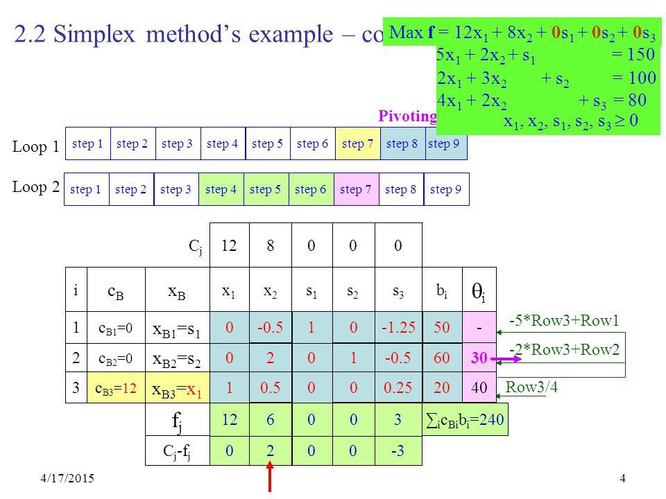 4/17/20154 2.2 Simplex method's example – cont's 0 0 0 1 0 s2s2 0 0 0 0 0 1 s1s1 0 0812C j -f j ∑ i c Bi b i =0 000 fjfj 80 124 x B3 =s 1 c B3 =0 3 100 032 x B2 =s 2 c B2 =0 2 150 025 x B1 =s 1 c B1 =0 1 ii bibi s3s3 x2x2 x1x1 xBxB cBcB i 0812CjCj Row3/4 1 0.5 0 00.2520 0 2 0 1-0.560 0 -0.5 1 0-1.2550 -2*Row3+Row2 -5*Row3+Row1 12 6 0 03 ∑ i c Bi b i =240 0 2 0 0-3 step 9 step 8 step 7 step 6 step 5 step 4 step 3 step 2 step 1 step 9 step 8 step 7 step 6 step 5 step 4 step 3 step 2 step 1 Loop 1 Loop 2 Pivoting x B3 =x 1 c B3 =12 40 30 - 5x 1 + 2x 2 + s 1 = 150 2x 1 + 3x 2 + s 2 = 100 4x 1 + 2x 2 + s 3 = 80 x 1, x 2, s 1, s 2, s 3  0 Max f = 12x 1 + 8x 2 + 0s 1 + 0s 2 + 0s 3