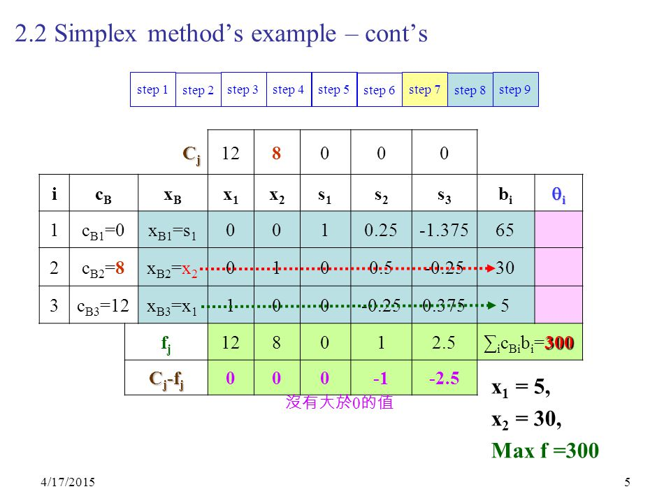 4/17/20155 2.2 Simplex method's example – cont's CjCjCjCj 128000 icBcB xBxB x1x1 x2x2 s1s1 s2s2 s3s3 bibi iiii 1c B1 =0x B1 =s 1 0010.25-1.37565 2c B2 =8x B2 =x 2 0100.5-0.2530 3c B3 =12x B3 =x 1 100-0.250.3755 fjfj 128012.5 300 ∑ i c Bi b i =300 C j -f j 000-2.5 step 9 step 8 step 7 step 6 step 5step 4step 3 step 2 step 1 沒有大於 0 的值 x 1 = 5, x 2 = 30, Max f =300
