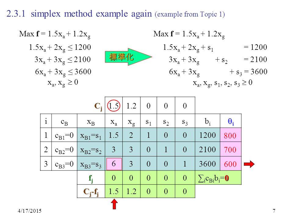 4/17/20157 2.3.1 simplex method example again (example from Topic 1) CjCjCjCj 1.51.2000 icBcB xBxB xaxa xgxg s1s1 s2s2 s3s3 bibi iiii 1c B1 =0x B1 =s 1 1.521001200 2c B2 =0x B2 =s 2 330102100 3c B3 =0x B3 =s 3 630013600 fjfj 00000 0 ∑ i c Bi b i =0 C j -f j 1.51.2000 800 700 600 Max f = 1.5x a + 1.2x g 1.5x a + 2x g ≤ 1200 3x a + 3x g ≤ 2100 x a, x g  0 6x a + 3x g ≤ 3600 Max f = 1.5x a + 1.2x g 1.5x a + 2x g + s 1 = 1200 3x a + 3x g + s 2 = 2100 x a, x g, s 1, s 2, s 3  0 6x a + 3x g + s 3 = 3600 標準化 6
