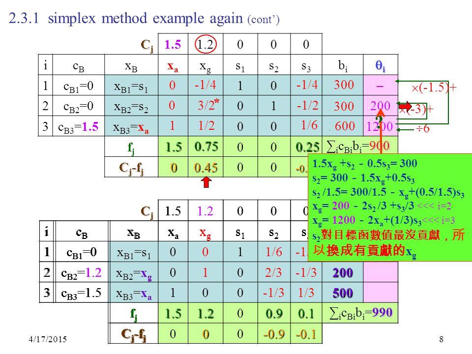4/17/20158 2.3.1 simplex method example again (cont') CjCjCjCj 1.51.2000 icBcB xBxB xaxa xgxg s1s1 s2s2 s3s3 bibi iiii 1c B1 =0x B1 =s 1 1.521001200 2c B2 =0x B2 =s 2 330102100 3c B3 =1.5x B3 =x a 630013600 fjfj 00000 C j -f j 1.51.2000 66 1  (-3)+ 1/2 1/6 600 0 3/2-1/2 300  (-1.5)+ 0 -1/4 300 1.5 0 0.75 0.45 0.25 -0.25 900 ∑ i c Bi b i =900 – 200 1200 CjCjCjCj 1.51.2000 icBcB xBxB xaxa xgxg s1s1 s2s2 s3s3 bibi iiii 1c B1 =0x B1 =s 1 0-1/410 300 2c B2 =1.2x B2 =x g 0102/3-1/3200 3c B3 =1.5x B3 =x a 11/2001/6600 fjfj 1.50.7500 0.25 C j -f j 00.4500 -0.25 * 900 ∑ i c Bi b i =900 CjCjCjCj 1.51.2000 icBcB xBxB xaxa xgxg s1s1 s2s2 s3s3 bibi iiii 1c B1 =0x B1 =s 1 0011/6-1/3350 2c B2 =1.2x B2 =x g 0102/3-1/3200 3c B3 =1.5x B3 =x a 100-1/31/3500 fjfj1.51.200.90.1 C j -f j 000-0.9-0.1 990 ∑ i c Bi b i =990 1.5x g +s 2 - 0.5s 3 = 300 s 2 = 300 - 1.5x g +0.5s 3 s 2 /1.5= 300/1.5 - x g +(0.5/1.5)s 3 x g = 200 - 2s 2 /3 +s 3 /3 <<< i=2 x g = 1200 - 2x a +(1/3)s 3 <<< i=3 s 2 對目標函數值最沒貢獻, 所 以換成有貢獻的 x g