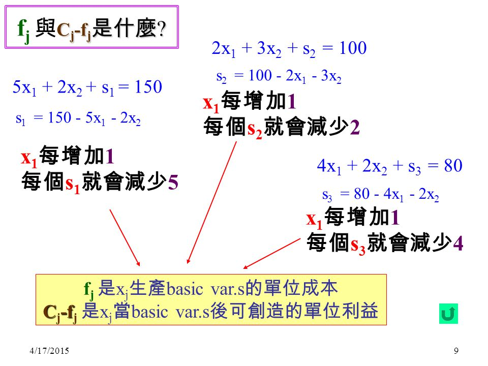 4/17/20159 C j -f j 是什麼 ? f j 與 C j -f j 是什麼 ? 5x 1 + 2x 2 + s 1 = 150 s 1 = 150 - 5x 1 - 2x 2 x 1 每增加 1 每個 s 1 就會減少 5 2x 1 + 3x 2 + s 2 = 100 4x 1 +