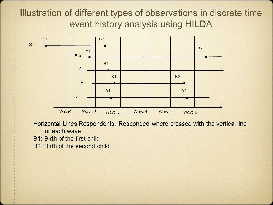 Corresponding example of data format