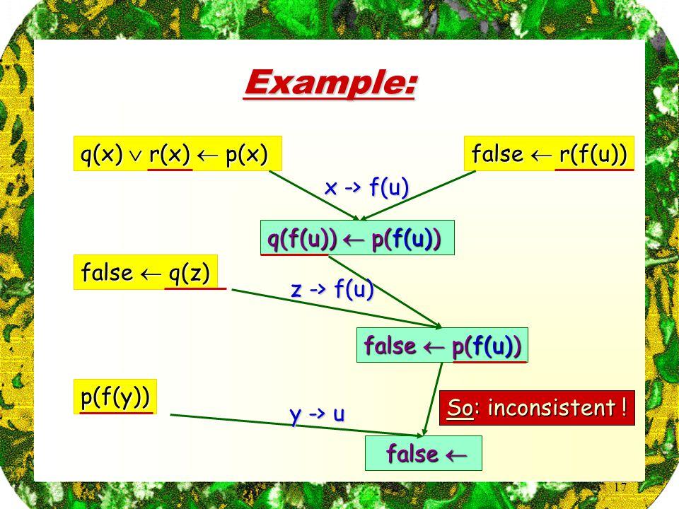 17 Example: q(x)  r(x)  p(x) false  r(f(u)) false  q(z) p(f(y)) q(f(u))  p(f(u)) x -> f(u) false  p(f(u)) z -> f(u) false  false  y -> u So: inconsistent !
