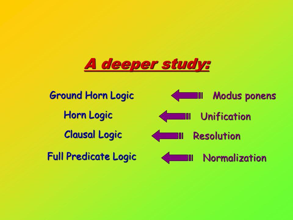 A deeper study: Modus ponens Ground Horn Logic Unification Horn Logic Resolution Clausal Logic Clausal Logic Normalization Full Predicate Logic