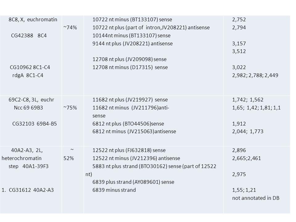 8C8, X, euchromatin CG42388 8C4 CG10962 8C1-C4 rdgA 8C1-C4 ~74% 10722 nt minus (BT133107) sense 10722 nt plus (part of intron,JV208221) antisense 10144nt minus (BT133107) sense 9144 nt plus (JV208221) antisense 12708 nt plus (JV209098) sense 12708 nt minus (D17315) sense 2,752 2,794 3,157 3,512 3,022 2,982; 2,788; 2,449 69C2-C8, 3L, euchr Ncc 69 69B3 CG32103 69B4-B5 ~75% 11682 nt plus (JV219927) sense 11682 nt minus (JV211796)anti- sense 6812 nt plus (BTO44506)sense 6812 nt minus (JV215063)antisense 1,742; 1,562 1,65; 1,42; 1,81; 1,1 1,912 2,044; 1,773 40A2-A3, 2L, heterochromatin step 40A1-39F3 1.CG31612 40A2-A3 ~ 52% 12522 nt plus (FJ632818) sense 12522 nt minus (JV212396) antisense 5883 nt plus strand (BTO30162) sense (part of 12522 nt) 6839 plus strand (AY089601) sense 6839 minus strand 2,896 2,665;2,461 2,975 1,55; 1,21 not annotated in DB