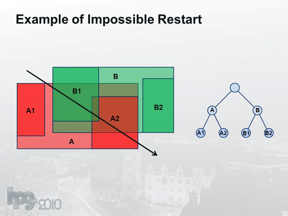 Example of Impossible Restart A A1 A2 B1 B2 B A B A1 A2 B1 B2