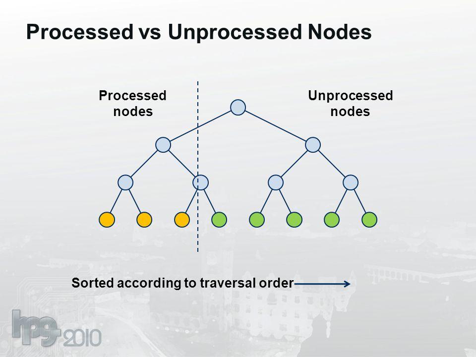 Processed vs Unprocessed Nodes Sorted according to traversal order Processed nodes Unprocessed nodes