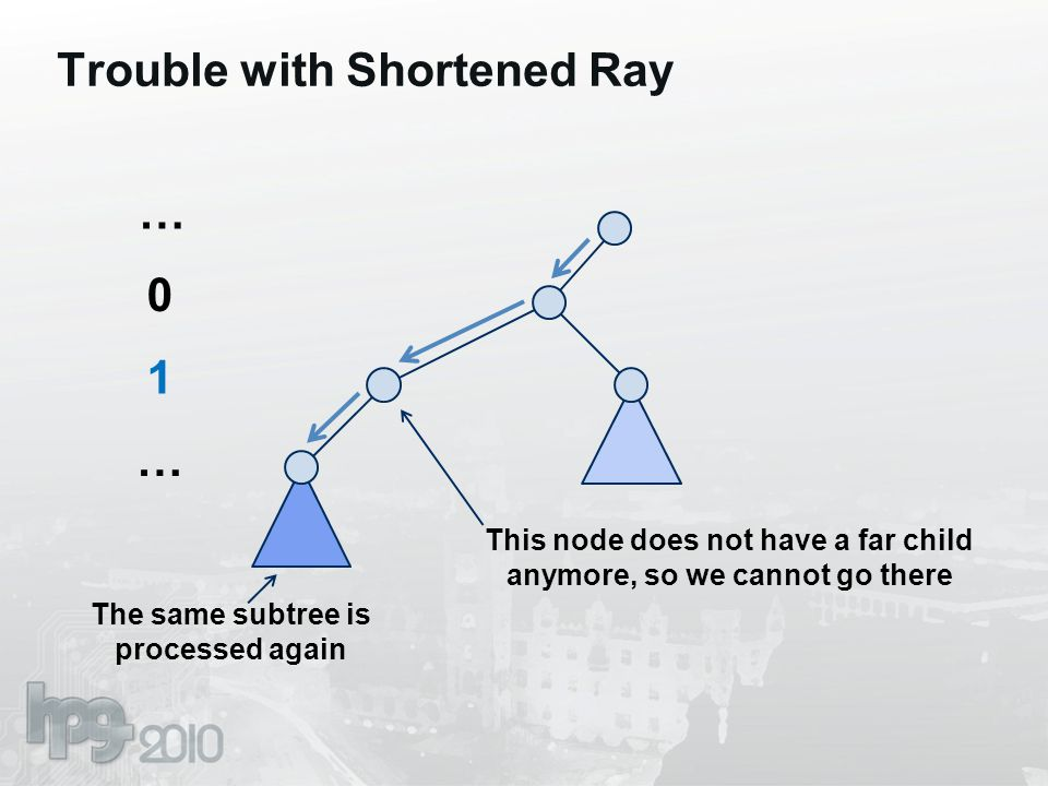Trouble with Shortened Ray 0 1 … … The same subtree is processed again This node does not have a far child anymore, so we cannot go there