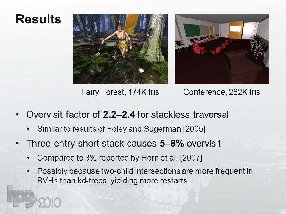 Results Overvisit factor of 2.2–2.4 for stackless traversal Similar to results of Foley and Sugerman [2005] Three-entry short stack causes 5–8% overvisit Compared to 3% reported by Horn et al.