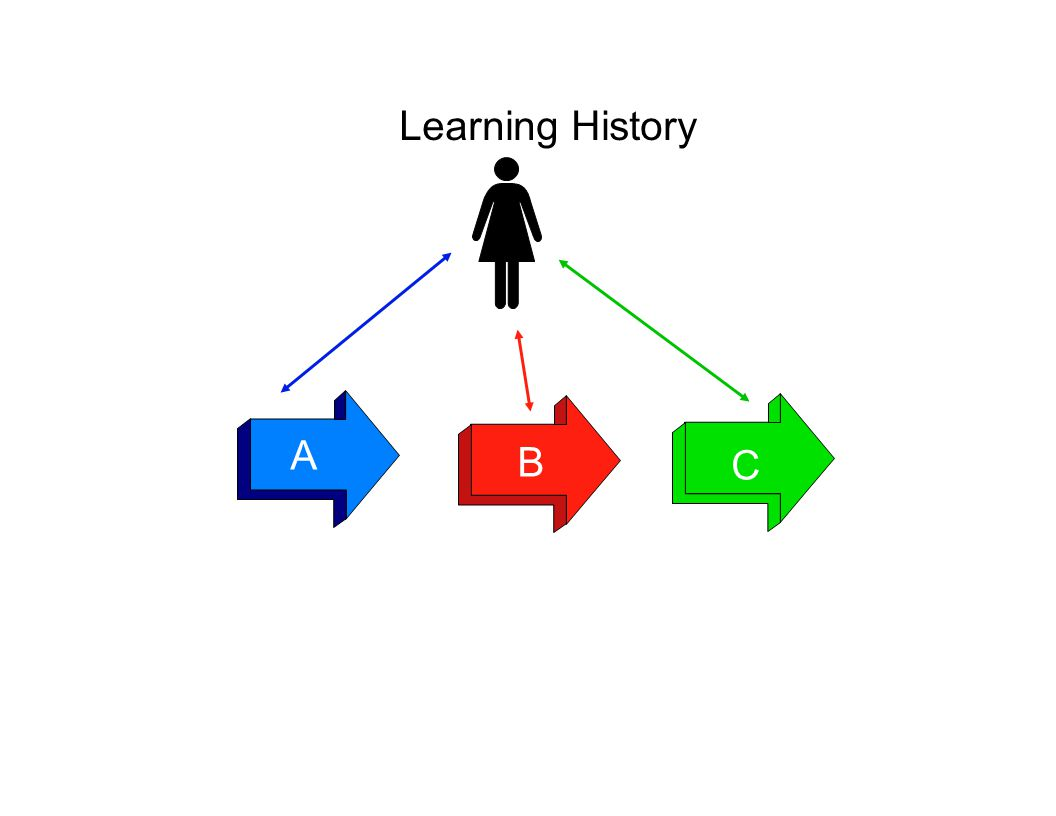A B C Learning History