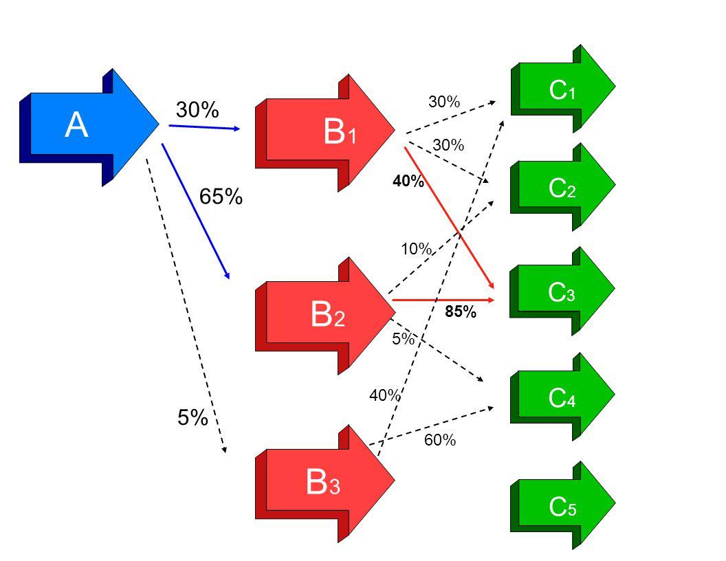 A 30% 65% 5% 30% 40% 85% 60% B1B1 B2B2 B3B3 C1C1 C2C2 C3C3 C4C4 C5C5 10% 40% 5%