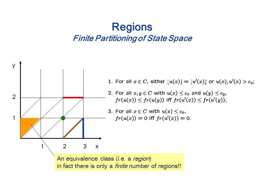 Regions Finite Partitioning of State Space x y An equivalence class (i.e.