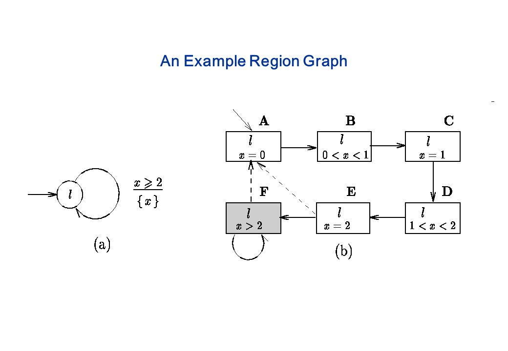 An Example Region Graph
