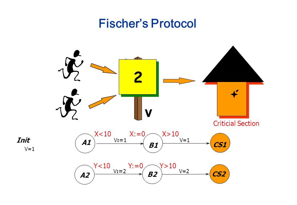 A1 B1 CS1 V:=1V=1 A2 B2 CS2 V:=2V=2 Init V=1 2 ´´ V Criticial Section Fischer's Protocol Y<10 X:=0 Y:=0 X>10 Y>10 X<10