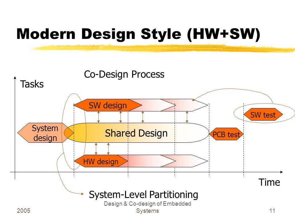2005 Design & Co-design of Embedded Systems11 Modern Design Style (HW+SW) Shared Design Co-Design Process HW design PCB test SW test Time Tasks System