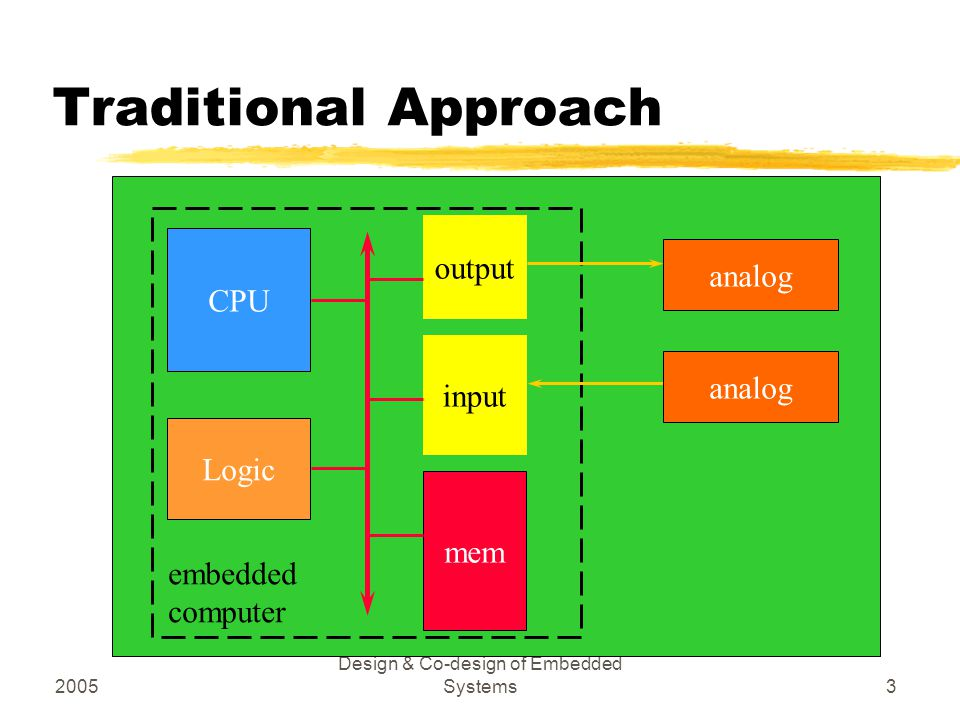 2005 Design & Co-design of Embedded Systems3 Traditional Approach CPU mem input output analog embedded computer Logic