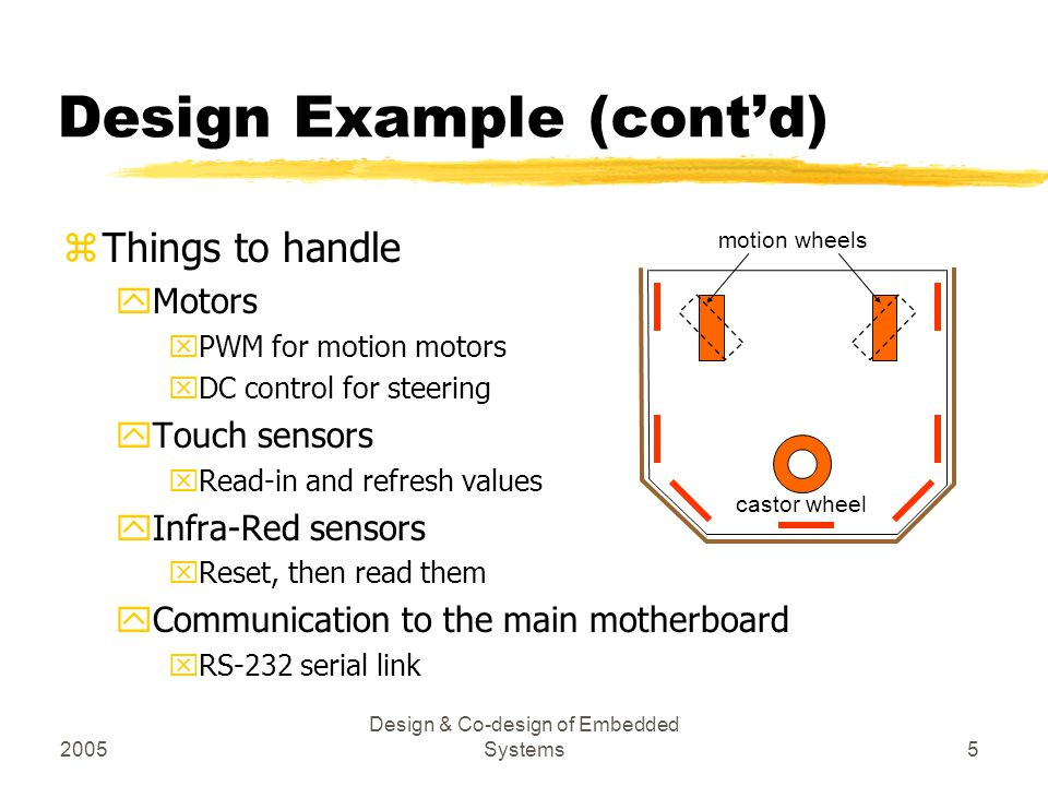 2005 Design & Co-design of Embedded Systems6 Design Example (cont'd) zImplementation steps 1.Choose HW or SW implementation per operation 2.Design the analog IO parts 3.Design the Printed Circuit Board (PCB) 1.Pass the PCB files to manufacturing firms 4.HW: Develop the FPGA contents 1.Program the FPGA configuration EEPROM 5.SW: Develop the 8051 program 1.Program the 8051 instruction memory (EEPROM) 6.Integrate HW, SW, and the PCB 7.Test 1.Limited test in isolation (as far as possible) 2.Test in action (on the robot)
