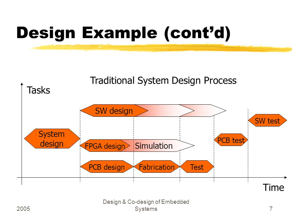 2005 Design & Co-design of Embedded Systems18 Summary zProblems inherent in traditional style of designing embedded systems zThe general solution zA modern approach followed in this course and to be used in its final project
